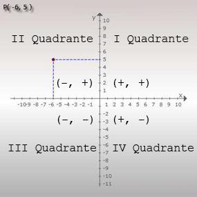 Exemplo de ponto no plano cartesiano